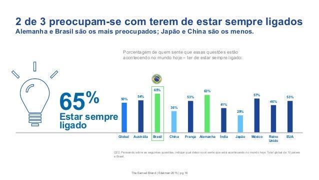 2 de 3 preocupam-se com terem de estar sempre ligados Alemanha e Brasil são os mais preocupados; Japão e China são os meno...