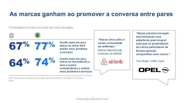 """As marcas ganham ao promover a conversa entre pares Porcentagem de quem concorda com cada afirmação: """"Nosso único ativo é ..."""