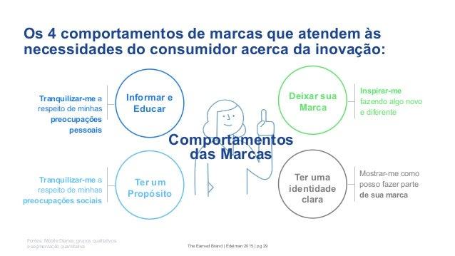 Os 4 comportamentos de marcas que atendem às necessidades do consumidor acerca da inovação: Ter um Propósito Informar e Ed...