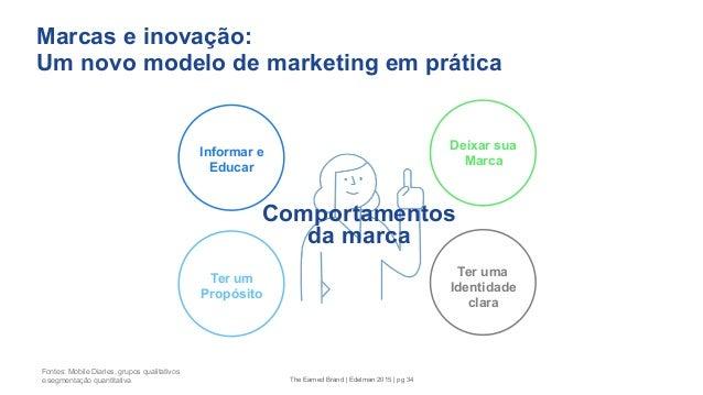 Marcas e inovação: Um novo modelo de marketing em prática Ter um Propósito Informar e Educar Deixar sua Marca Ter uma Iden...