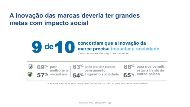 A inovação das marcas deveria ter grandes metas com impacto social Q14. Qual você acha que é o papel da inovação para as m...