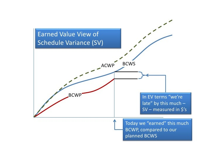 "Earned Value View of Schedule Variance (SV)<br />BCWS<br />ACWP<br />BCWP<br />In EV terms ""we're late"" by this much – SV ..."