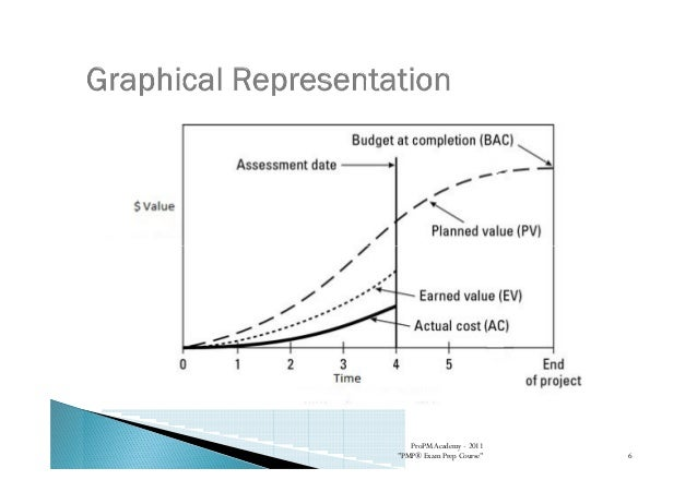 Earned Value Analysis - Presentation