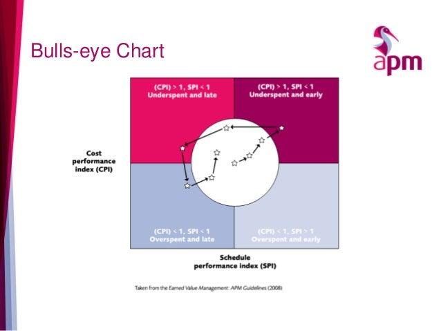 bullseye chart template - 28 images - bullseye icons free, brand ...