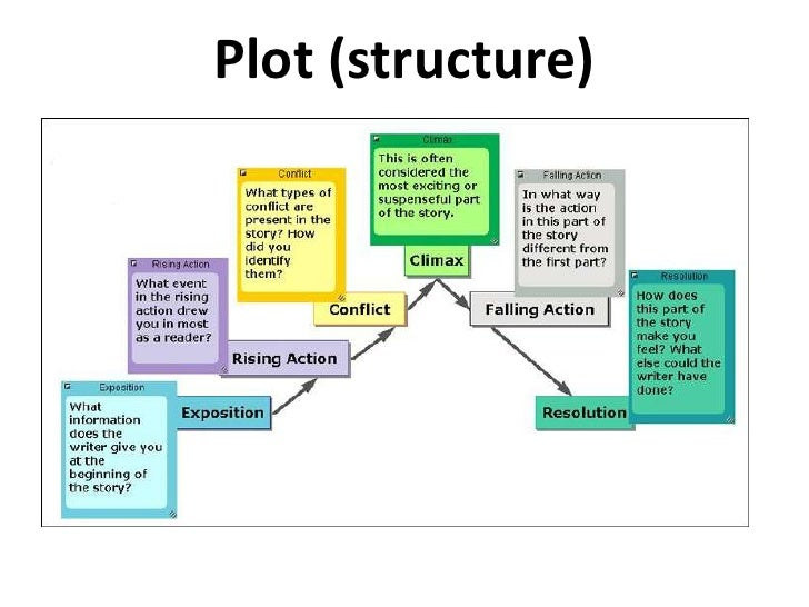 the importance of being earnest intro  plot structure <br