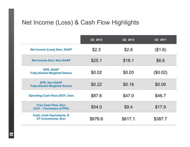 Net Income (Loss) & Cash Flow Highlights                                   Q3 2012   Q2 2012   Q3 2011   Net Income (Loss)...