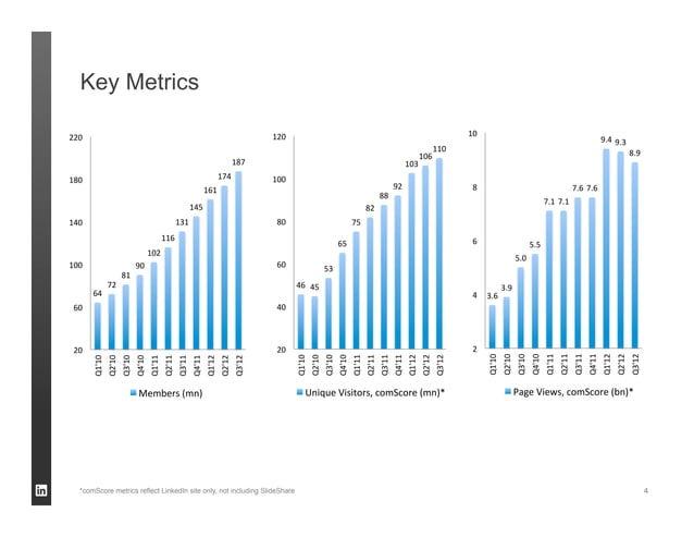 Key Metrics*comScore metrics reflect LinkedIn site only, not including SlideShare   4
