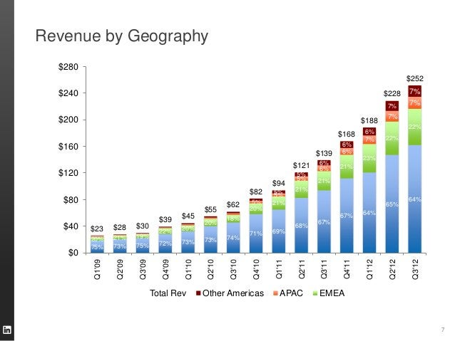 Revenue by Geography                       7