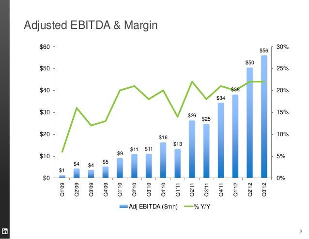 Adjusted EBITDA & Margin                           9