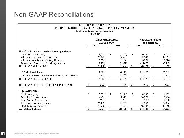 Non-GAAP ReconciliationsLinkedIn Confidential ©2013 All Rights Reserved   12
