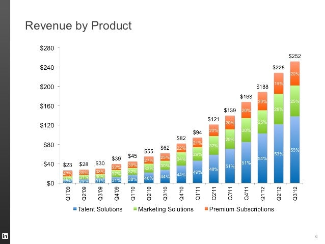 Revenue by Product                     6