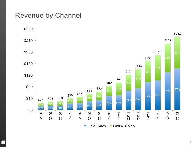 Revenue by Channel                     8