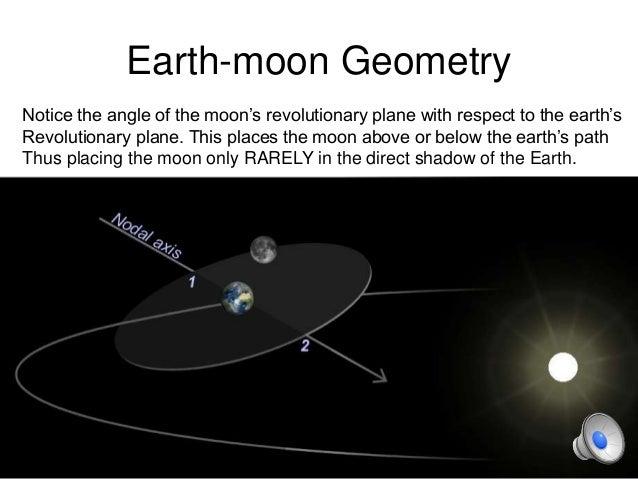 sun moon earth relationship - photo #40