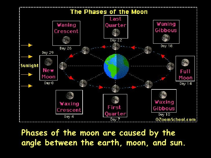 Phases of the moon are caused by the angle between the earth, moon, and sun.