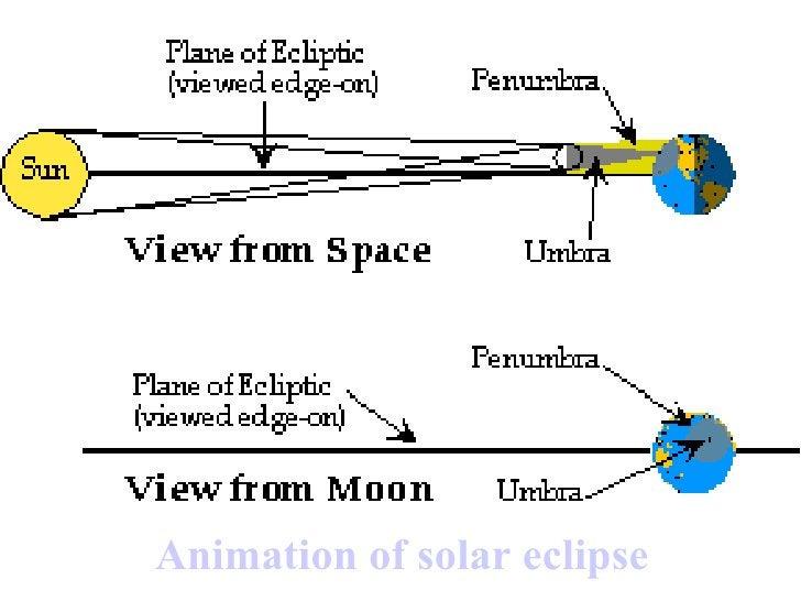 Animation of solar eclipse