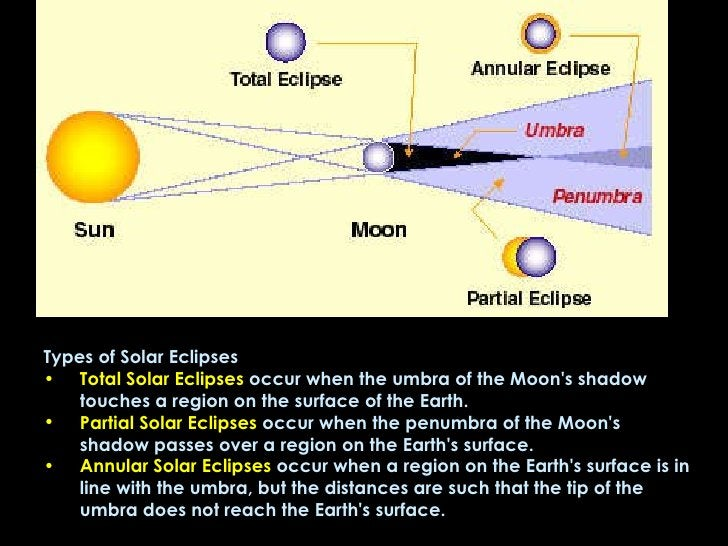 <ul><li>Types of Solar Eclipses </li></ul><ul><li>Total Solar Eclipses  occur when the umbra of the Moon's shadow touches ...