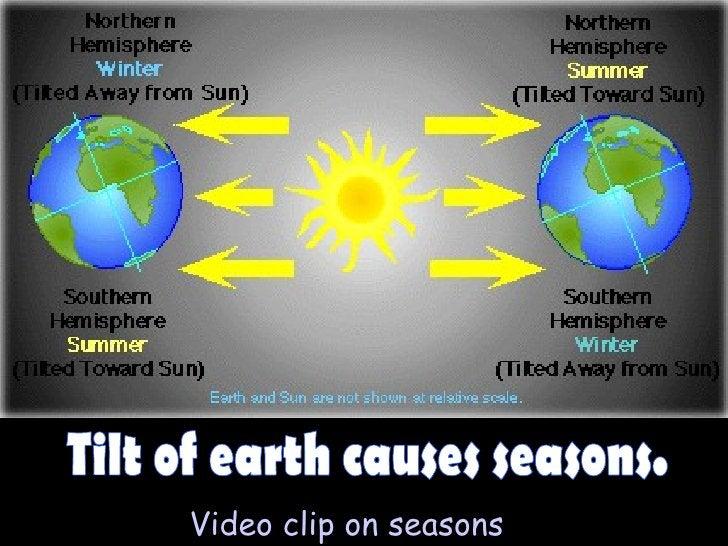 Tilt of earth causes seasons. Video clip on seasons
