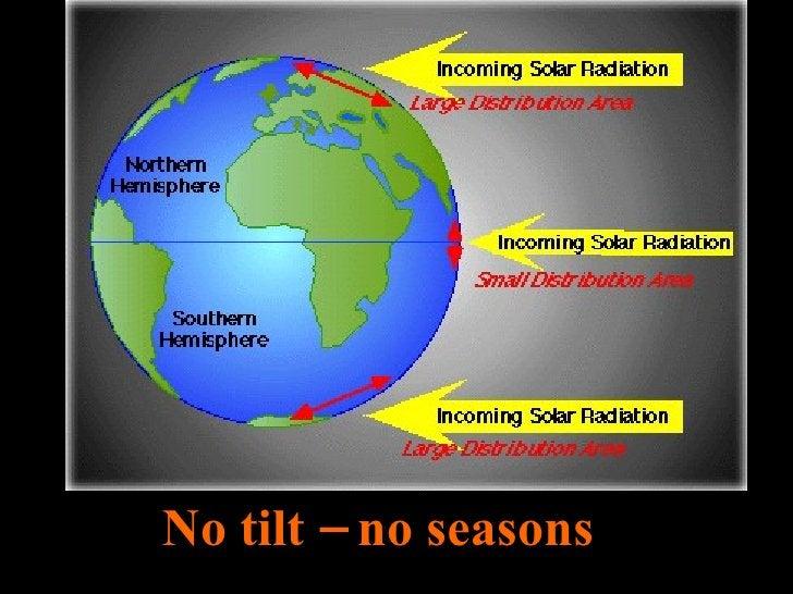 No tilt – no seasons