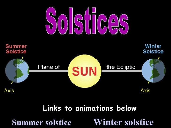 + Summer solstice Winter solstice Links to animations below Solstices