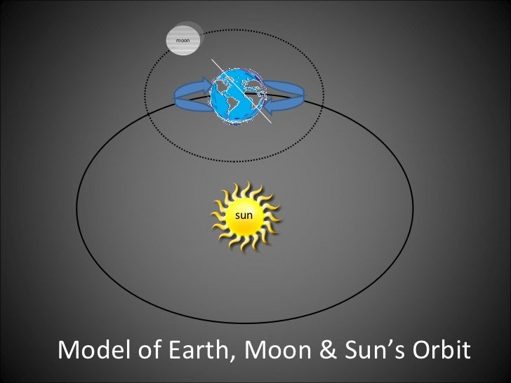 how the sun moon and earth are related - photo #29