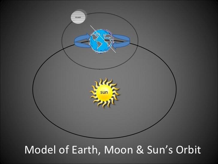 Earth, Sun, Moon Rotation Flipbook