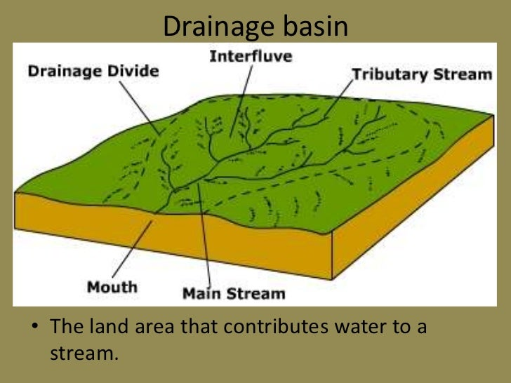 what is the relationship between divides and drainage basins prone