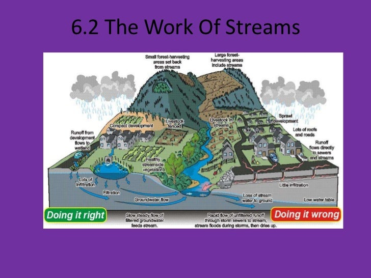6.2 The Work Of Streams<br />