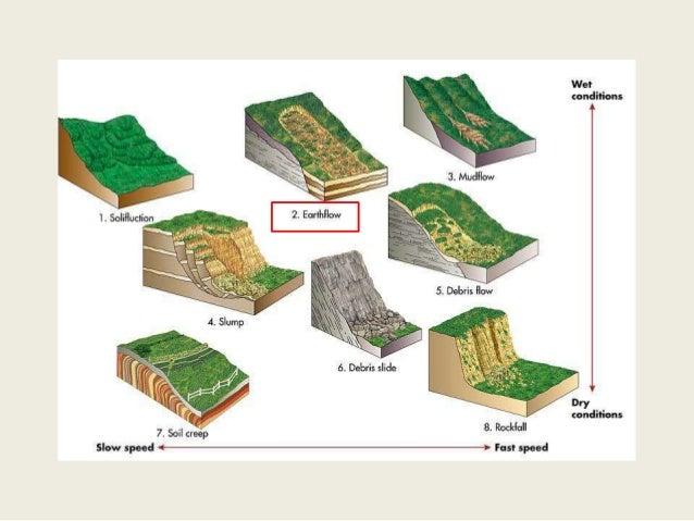 Earth flow ccuart Choice Image
