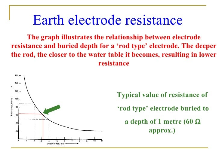 Earthing arrangements 17th earth electrode resistance the graph ccuart Images