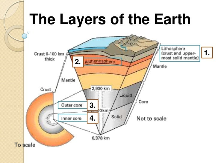 Diagram Of The Asthenosphere Diagram Of The Mantle ...