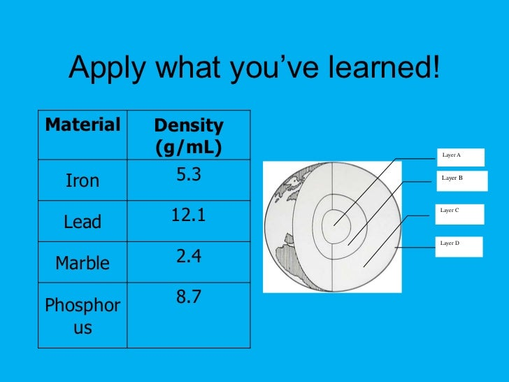 Earth Layers Density