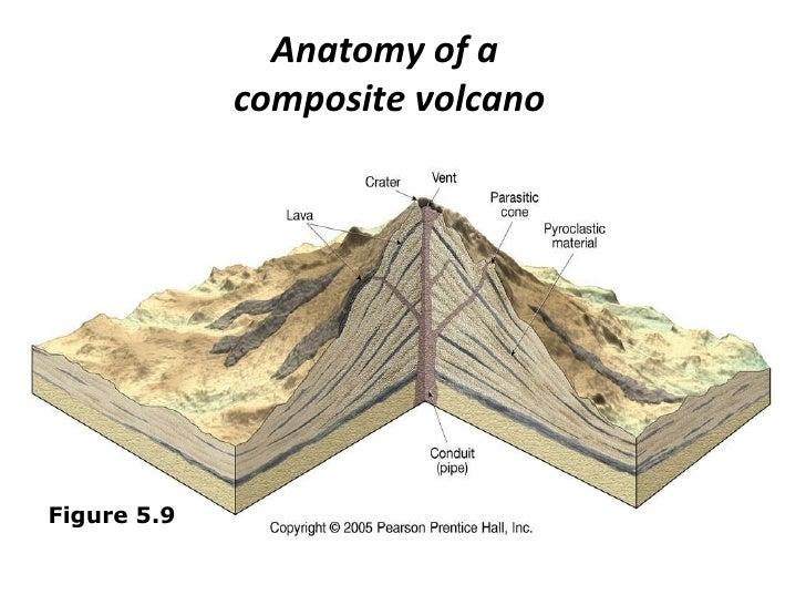 Anatomy of volcano