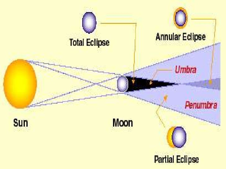 Lunar Eclipse Diagram Labeled Images - How To Guide And ...