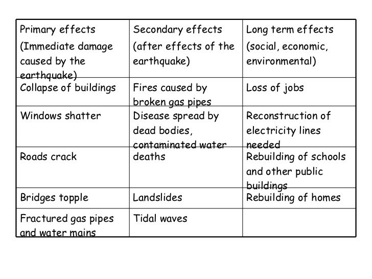 earthquake case study medc and ledc
