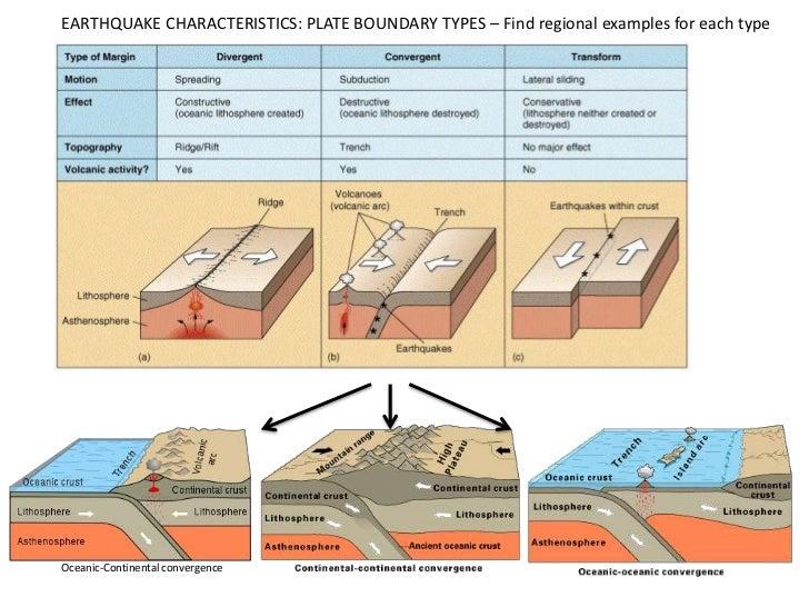 I.1 Earthquakes