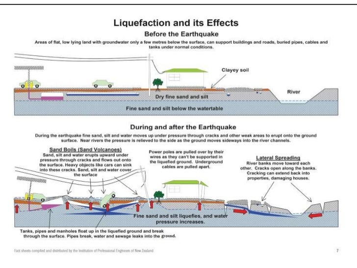 I 1 earthquakes for Soil liquefaction