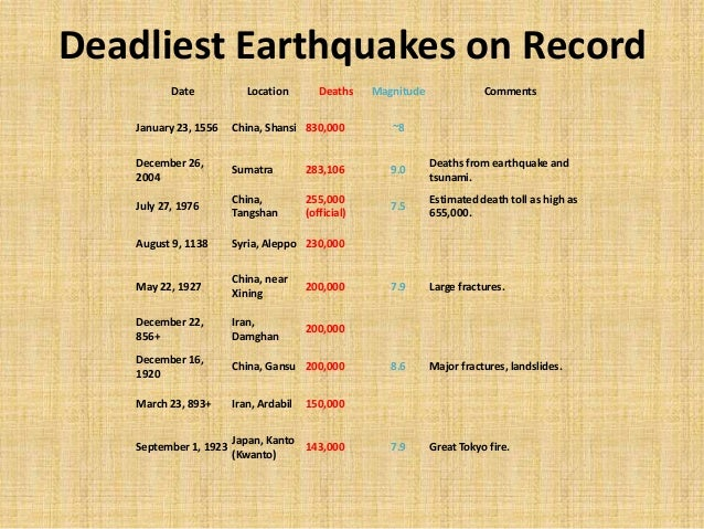 the statistics of deaths from earthquakes in the us Tsunamis and fires have contributed to some of the largest death tolls in earthquakes here are the most notable known earthquake events, based on the number of deaths both deaths and magnitudes, when shown, are estimates.