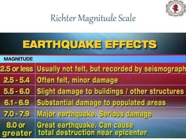 Earthquake classification Magnitude Range Number of Earthquake per Year Great ≥8 1 Major 7-7.9 18 Strong 6-6.9 120 Moderat...