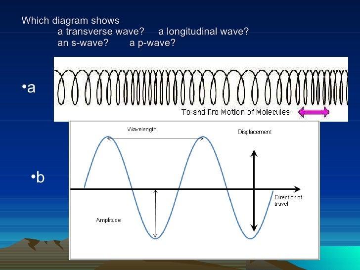 homemade seismograph diagram seismograph transverse wave diagram #5
