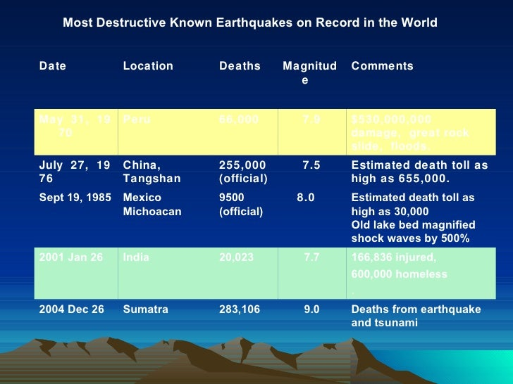 most destructive known earthquakes Most destructive known earthquakes on record in the world earthquakes with 50,000 or more deaths.