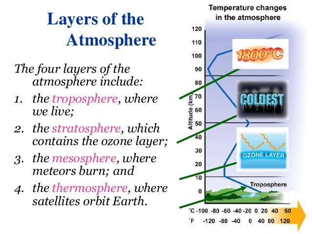 earths atmosphere 17 638