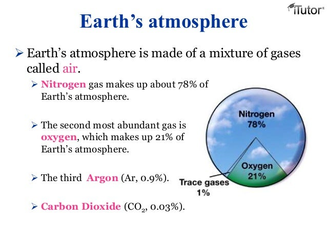 The Most Abundant Gas In The Atmosphere Is >> Earth S Atmosphere
