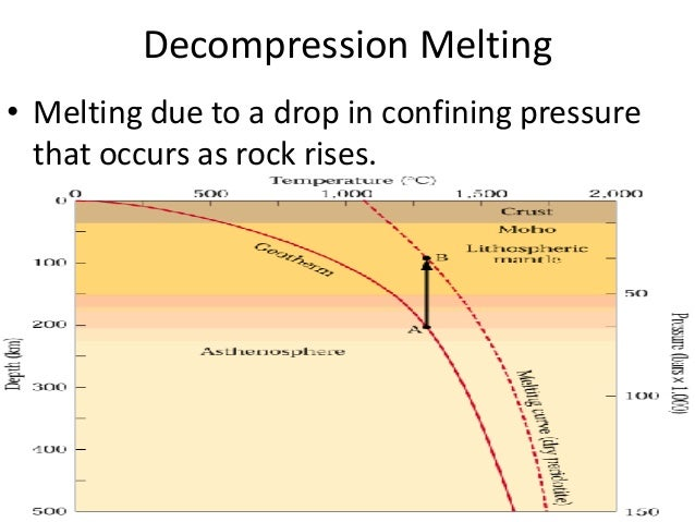 Decompression Melting • Melting due to a drop in confining pressure that occurs as rock rises.