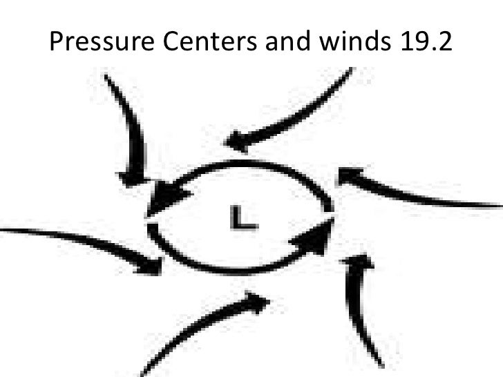 Pressure Centers and winds 19.2<br />