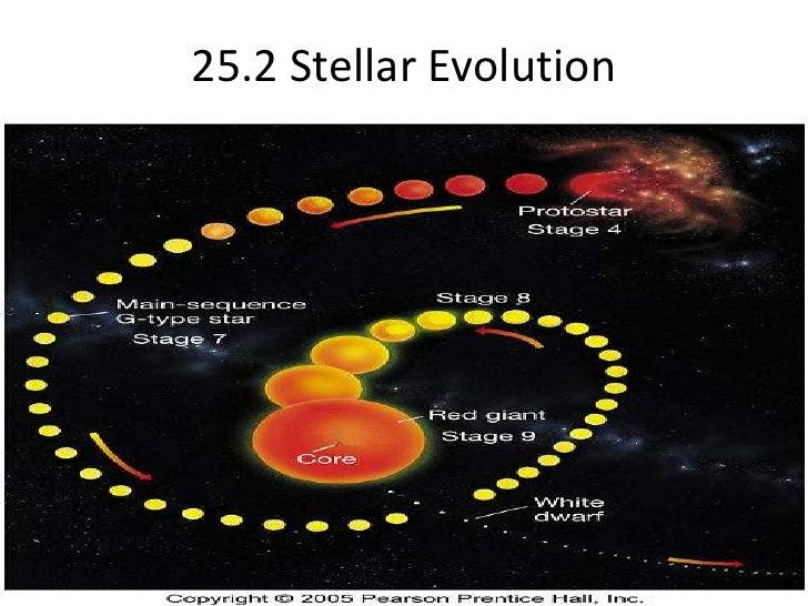 25.2 Stellar Evolution<br />