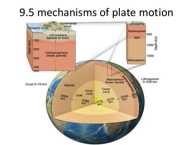 9.5 mechanisms of plate motion