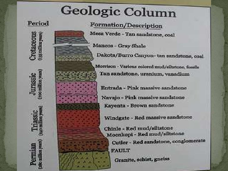 Geologic time and relative hookup lab