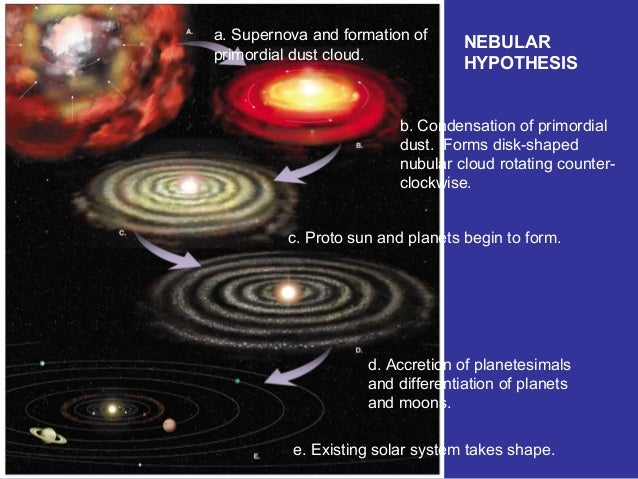 solar system and its origin