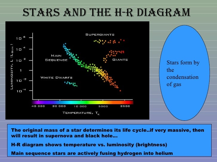 Earth science sol review 48 stars and the h r diagram ccuart