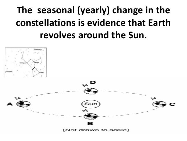 Earthsciregentsreview(with explainations & examples)